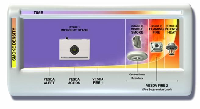 Vesda Smoke Detector