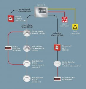 siements-fire-detection-products